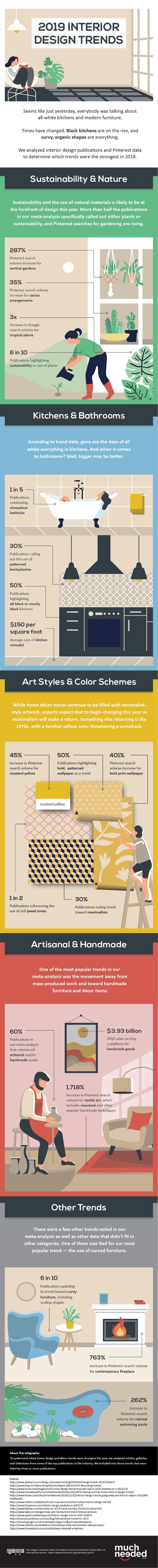 2019-Interior-Design-Trends-Infographic